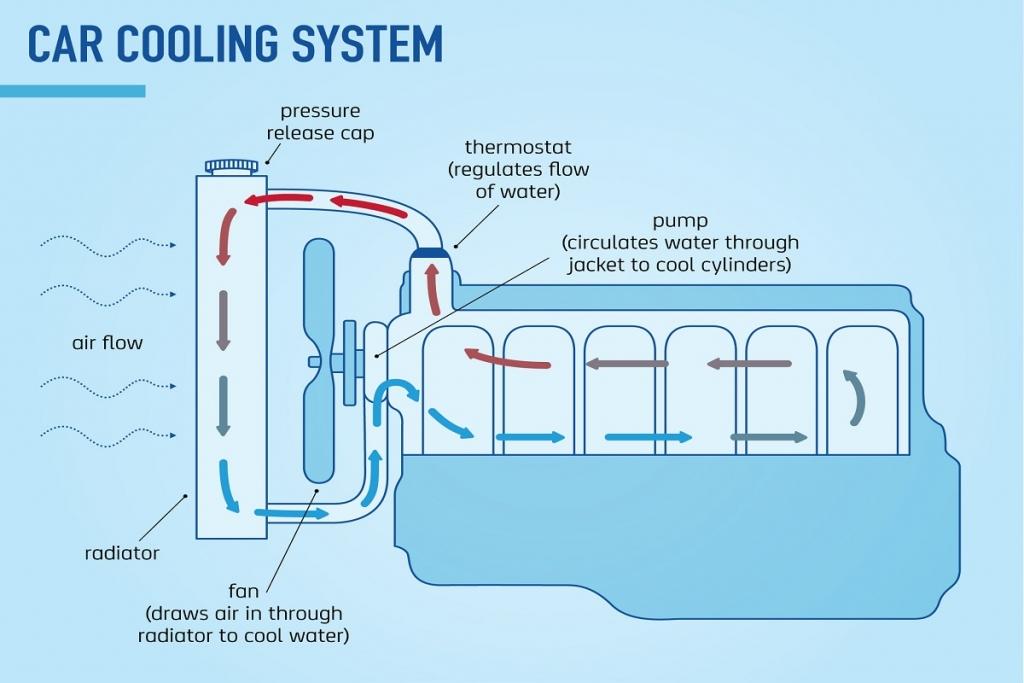 سیستم خنک کننده موتور خودرو چگونه کار می کند؟ (ویدئو)